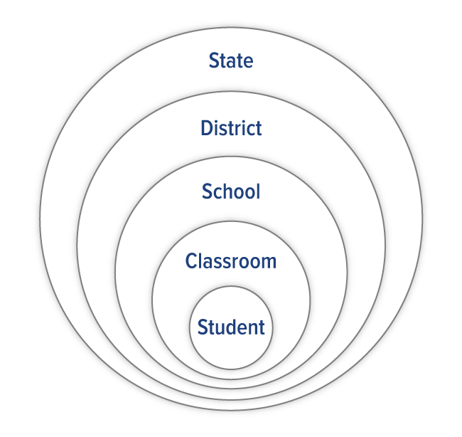 diagram of education system centered around the student